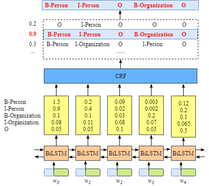 Figure 1.2: The meaning of outputs of BiLSTM layer