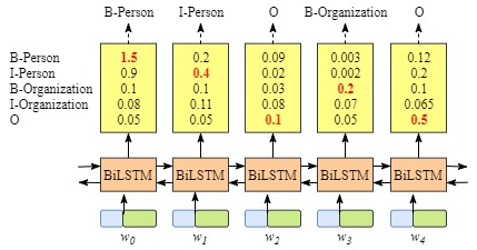 Figure 1.3: The BiLSTM model with out CRF layer output correct labels